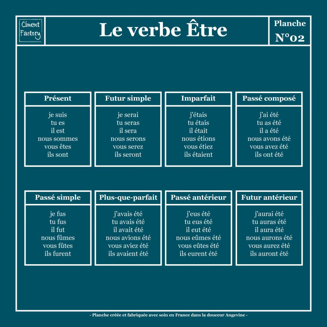 Tapis Vinyle Planche Scolaire Conjugaison Verbe Etre Bleu Canard Negatif 80x80cm